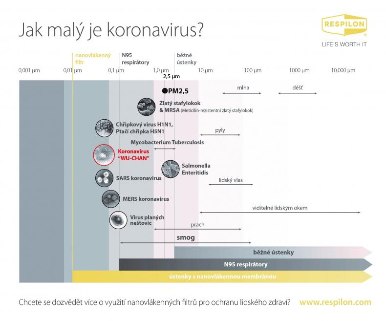Graf velikosti virů, bakterií a pevných částic